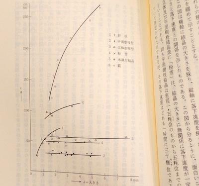 古本買取クラリスブックス中谷宇吉郎雪読書会グラフ